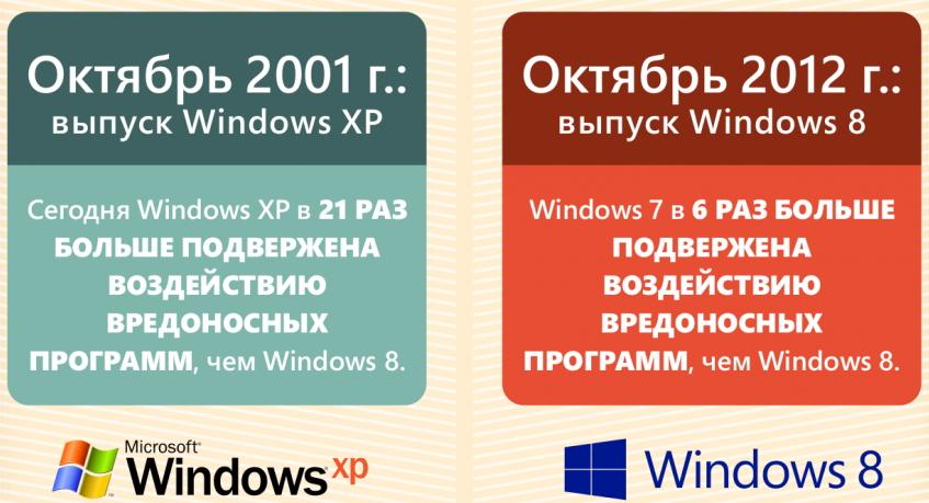 уязвимость windows 8
