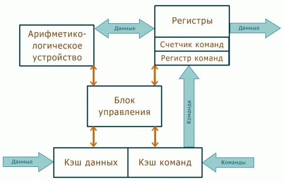 схема процессора компьютера