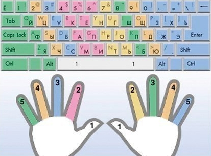 Как научиться быстро набирать текст на клавиатуре