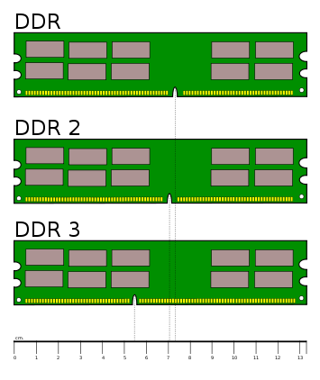 DDR-2 или DDR-3 что выбрать